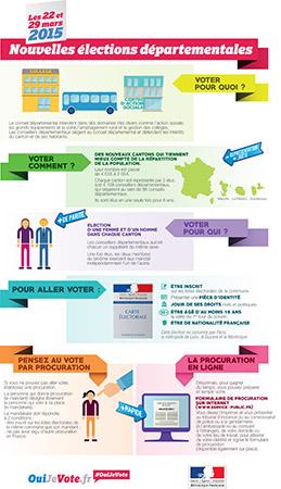 Infographie Départementales 2015