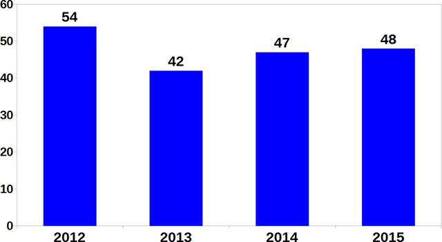 Évolution du nombre d'interventions
